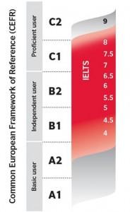 آزمون TEF و TCF با استاندارد اروپا
